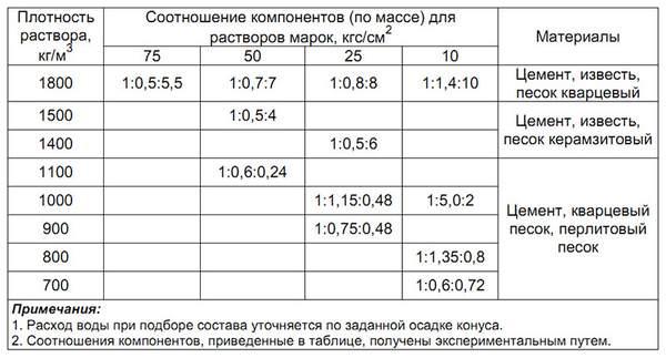 Плотность строительного раствора кг м3 бетонов иркутск официальный